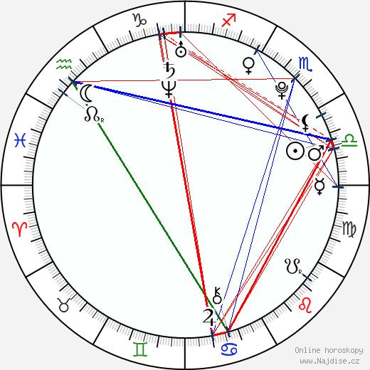 Erica Abke wikipedie wiki 2018, 2019 horoskop