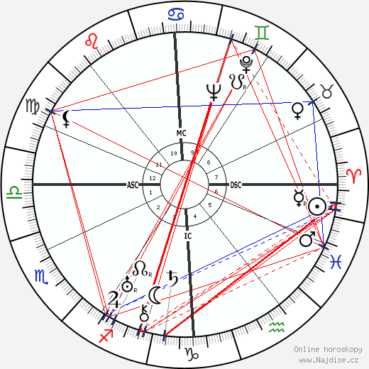 Erich Fromm wikipedie wiki 2017, 2018 horoskop