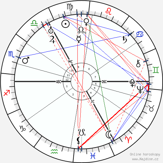 Erich Hoepner wikipedie wiki 2019, 2020 horoskop