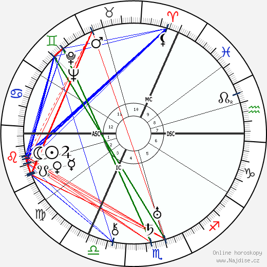 Erich Hückel wikipedie wiki 2018, 2019 horoskop