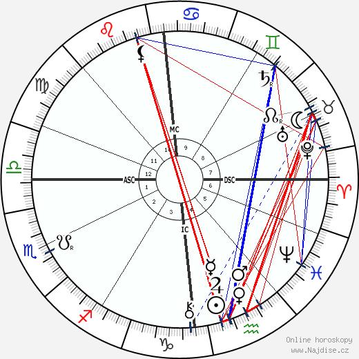 Erich Klausener wikipedie wiki 2019, 2020 horoskop