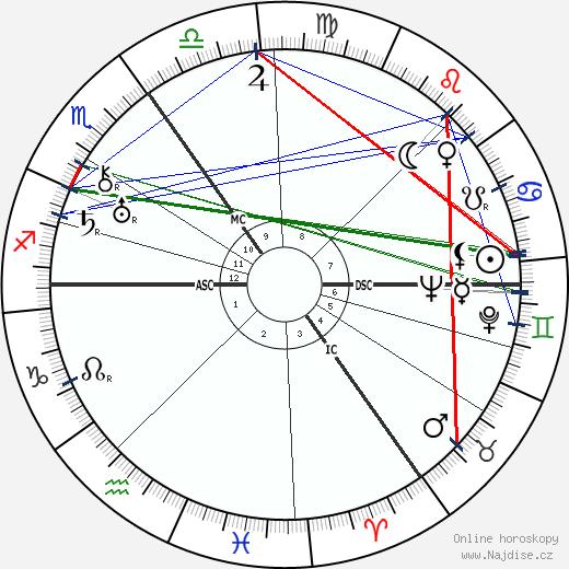 Erich Maria Remarque wikipedie wiki 2019, 2020 horoskop