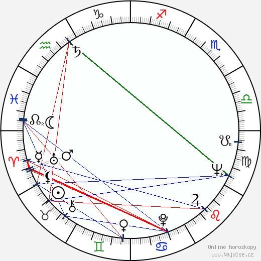 Erich Neureuther wikipedie wiki 2019, 2020 horoskop