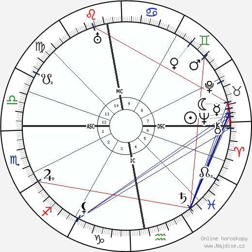 Erich Raeder wikipedie wiki 2019, 2020 horoskop