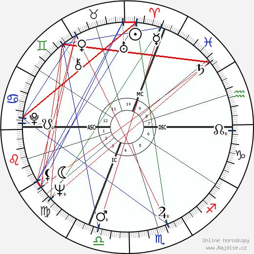 Erich von Däniken wikipedie wiki 2017, 2018 horoskop
