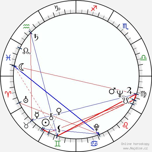 Erik Holland wikipedie wiki 2019, 2020 horoskop
