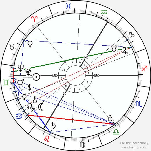 Erik Jan Hanussen wikipedie wiki 2018, 2019 horoskop