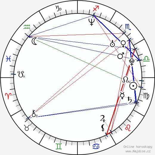 Erik Kalivoda wikipedie wiki 2020, 2021 horoskop
