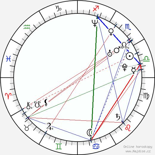 Erik MacArthur wikipedie wiki 2018, 2019 horoskop