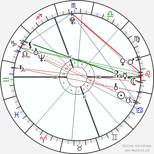 Erik Per Sullivan wikipedie wiki 2018, 2019 horoskop