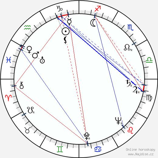 Erik Zámiš wikipedie wiki 2019, 2020 horoskop