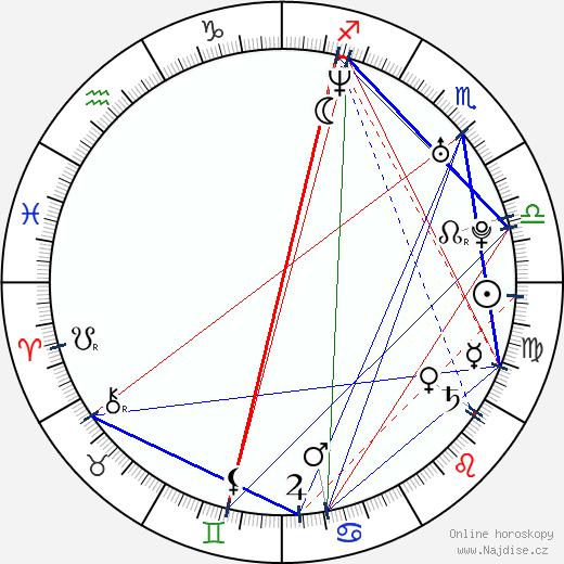 Erika Barkolová wikipedie wiki 2020, 2021 horoskop