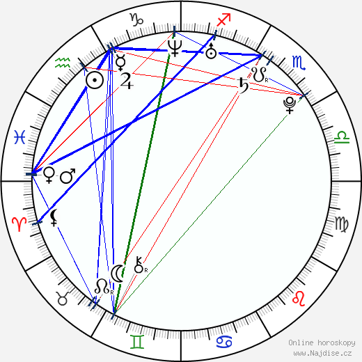 Erika Mervartová wikipedie wiki 2019, 2020 horoskop