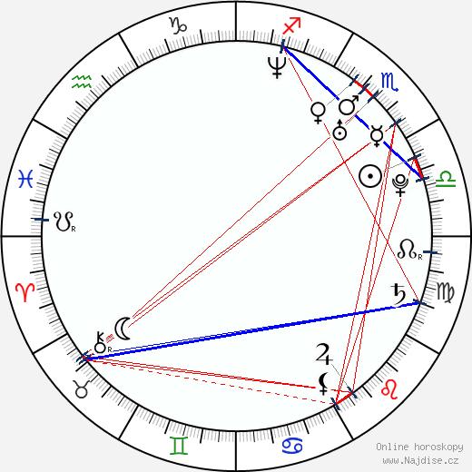Erin Karpluk wikipedie wiki 2020, 2021 horoskop