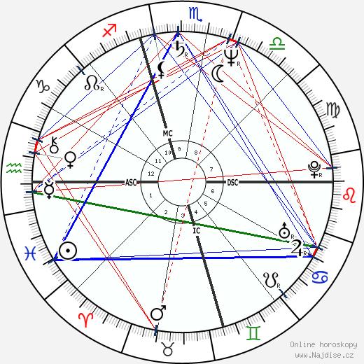 Erminio Criscione wikipedie wiki 2017, 2018 horoskop