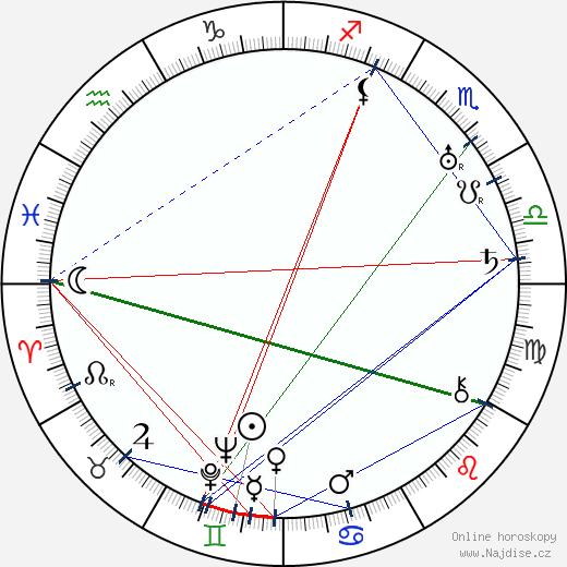 Ernest B. Schoedsack wikipedie wiki 2017, 2018 horoskop