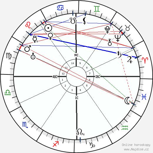 Ernest Bloch wikipedie wiki 2020, 2021 horoskop