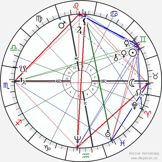 Ernest Daudet wikipedie wiki 2018, 2019 horoskop