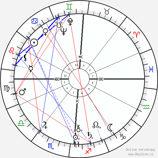 Ernest Hemingway wikipedie wiki 2019, 2020 horoskop