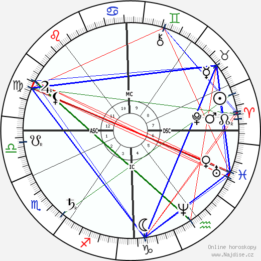 Ernest Solvay wikipedie wiki 2017, 2018 horoskop