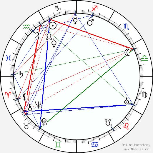 Ernest Thesiger wikipedie wiki 2019, 2020 horoskop