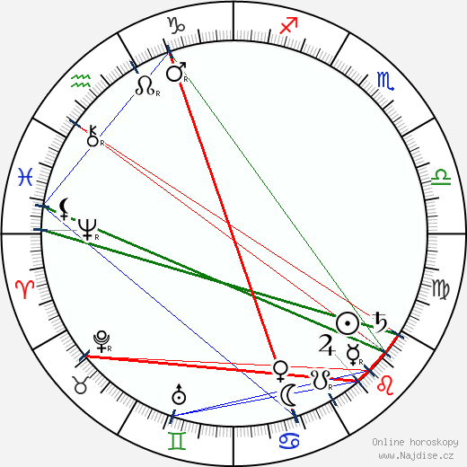 Ernest Thompson Seton wikipedie wiki 2019, 2020 horoskop