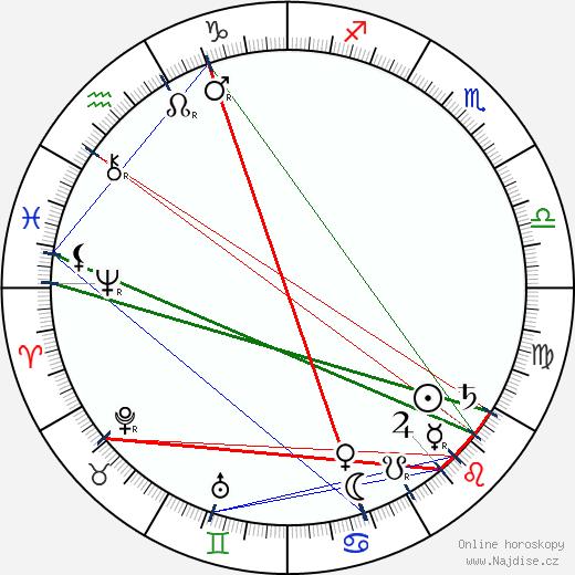 Ernest Thompson Seton wikipedie wiki 2018, 2019 horoskop