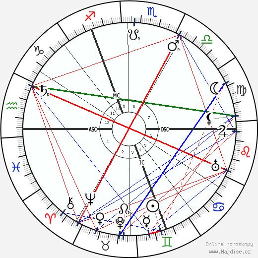 Ernest Wykes wikipedie wiki 2018, 2019 horoskop