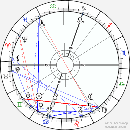 Ernestine Schumann-Heink wikipedie wiki 2019, 2020 horoskop