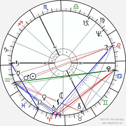 Ernesto Ornati wikipedie wiki 2019, 2020 horoskop