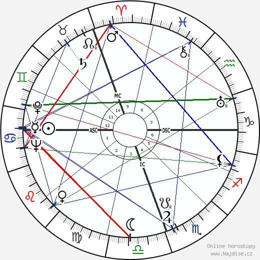 Ernesto Sabato wikipedie wiki 2018, 2019 horoskop