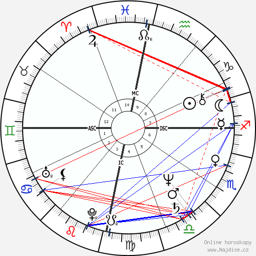 Ernesto Zedillo wikipedie wiki 2018, 2019 horoskop