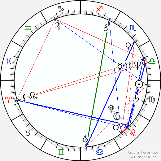 Ernie Sabella wikipedie wiki 2018, 2019 horoskop