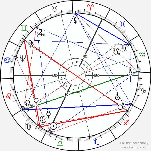 Ernst Baier wikipedie wiki 2019, 2020 horoskop