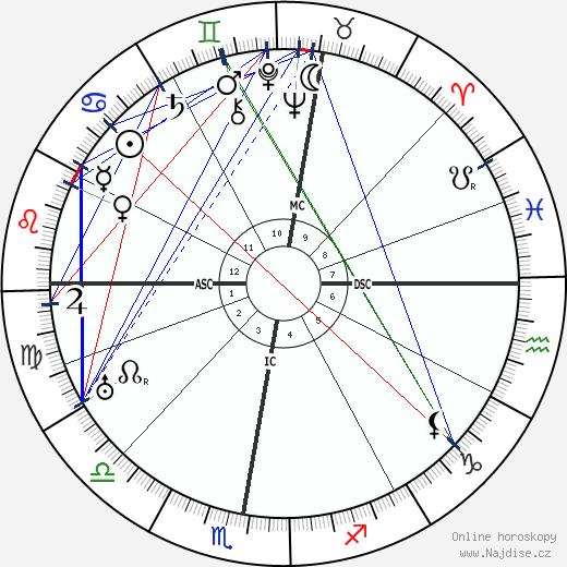 Ernst Bloch wikipedie wiki 2020, 2021 horoskop