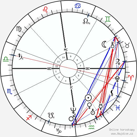 Ernst Haeckel wikipedie wiki 2018, 2019 horoskop