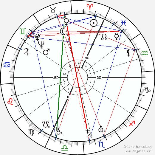 Ernst Jünger wikipedie wiki 2020, 2021 horoskop