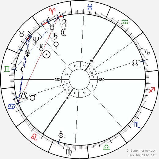 Ernst Kirchner wikipedie wiki 2018, 2019 horoskop