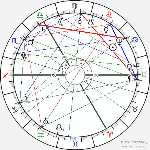 Ernst Ludwig Heim wikipedie wiki 2018, 2019 horoskop