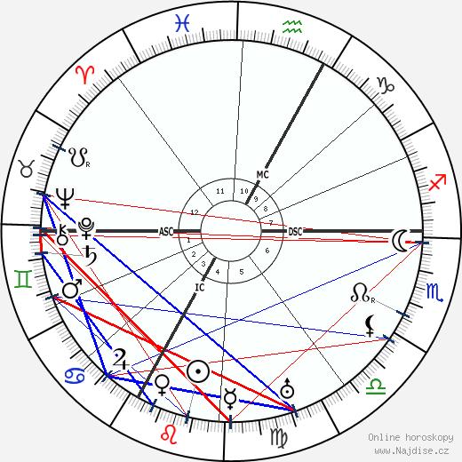 Ernst Stadler wikipedie wiki 2019, 2020 horoskop