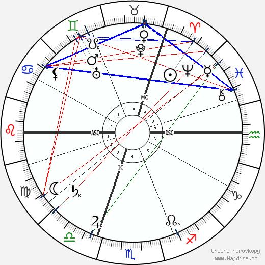 Ernst Tiede wikipedie wiki 2019, 2020 horoskop