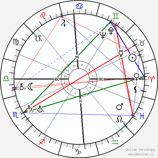 Ernst Udet wikipedie wiki 2019, 2020 horoskop
