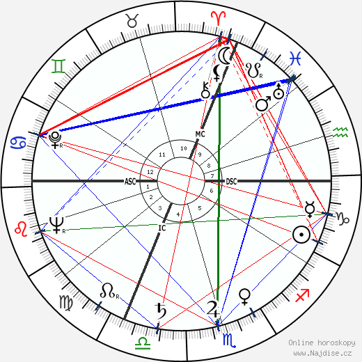 Ernst von Xylander wikipedie wiki 2019, 2020 horoskop