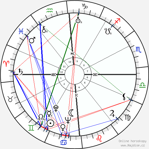 Errol Flynn wikipedie wiki 2018, 2019 horoskop