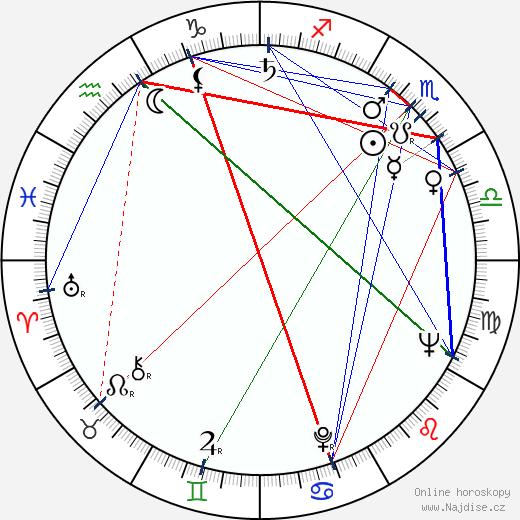 Ervin Abel wikipedie wiki 2018, 2019 horoskop