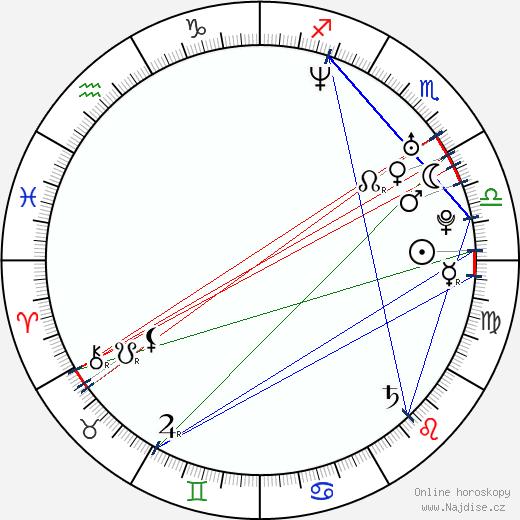 Ervin Nagy wikipedie wiki 2017, 2018 horoskop