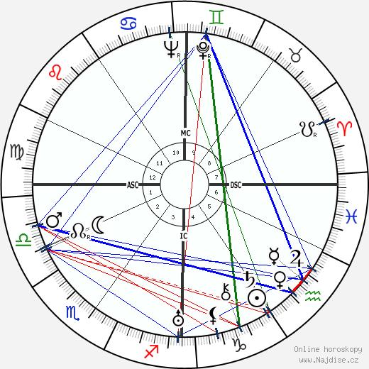 Ervin Nyiregyhazi wikipedie wiki 2019, 2020 horoskop