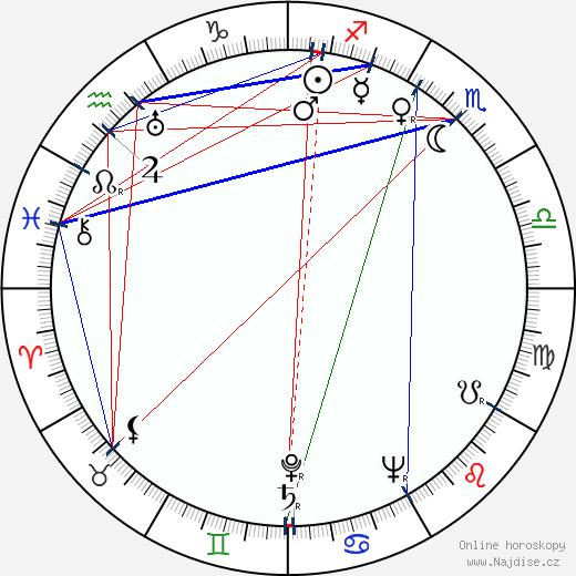 Ervín Zolar wikipedie wiki 2020, 2021 horoskop