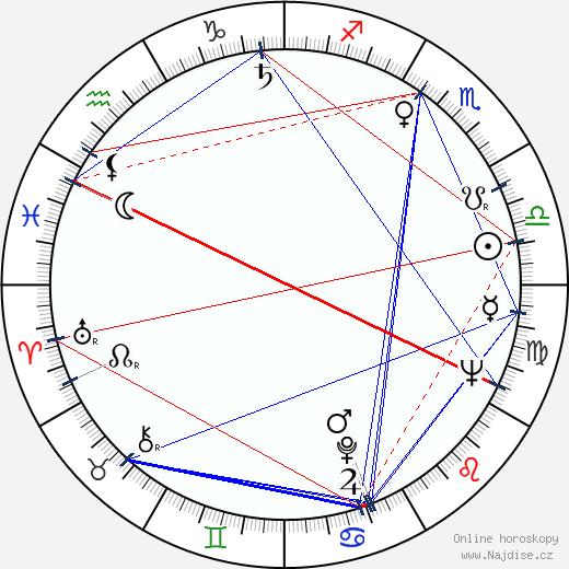 Erwin C. Dietrich wikipedie wiki 2019, 2020 horoskop