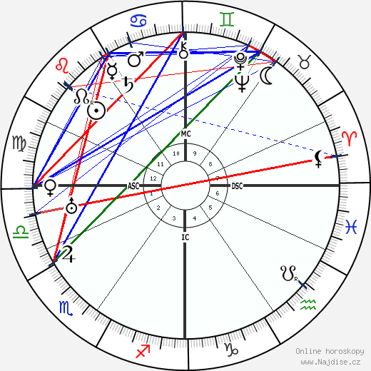 Erwin Schrödinger wikipedie wiki 2020, 2021 horoskop